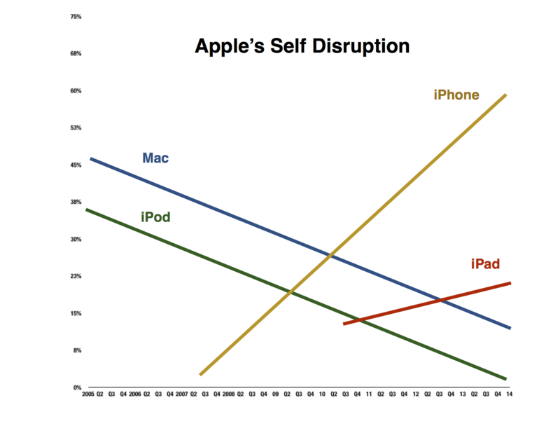 Apple Disruption